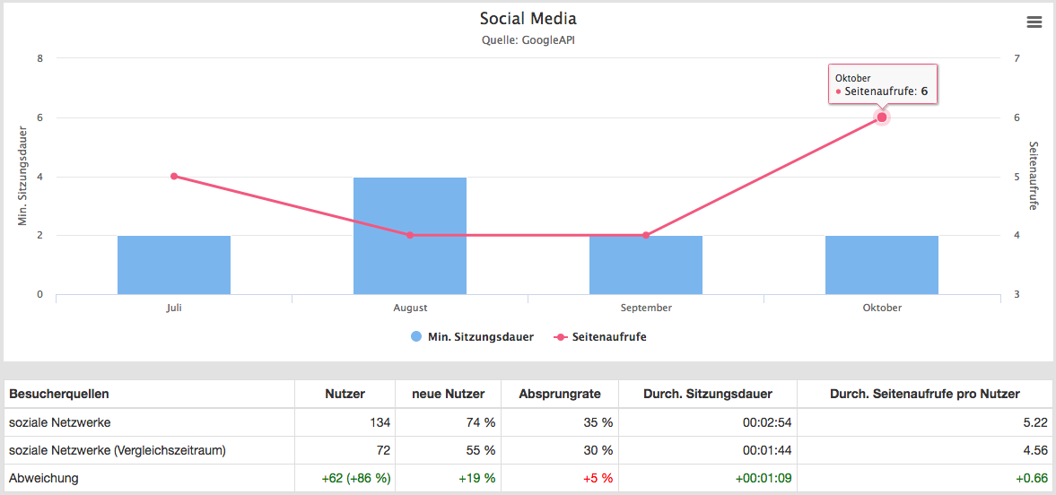 Marketing Dashboard - Social Media