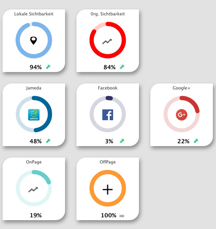 Marketing Dashboard - Überblick Startseite