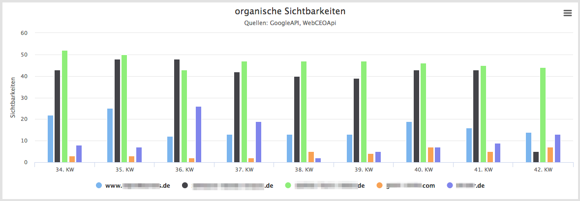 Marketing Dashboard - Wettbewerber